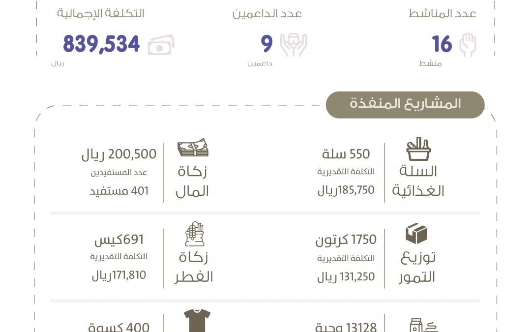 بر النويعمة تنفذ 16 منشطا في رمضان بتكلفة 840 ألف ريال